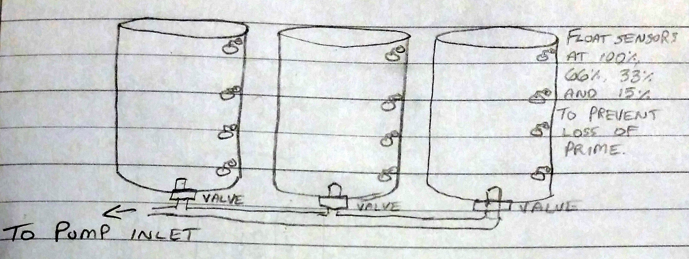 A sketch depicting the approximate connections between multiple barrels of the same level and mounting height, and the placement of float sensors within them to register how much water they contain.